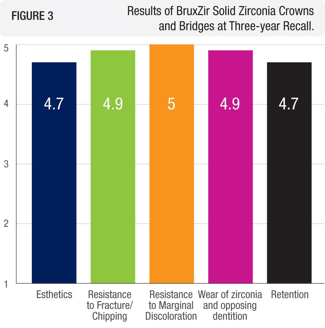 BruxZir-3-Year-Graph-3