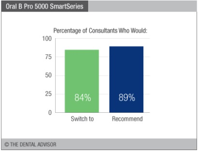 Oral-B® PRO 5000 SmartSeries™ – The Dental Advisor