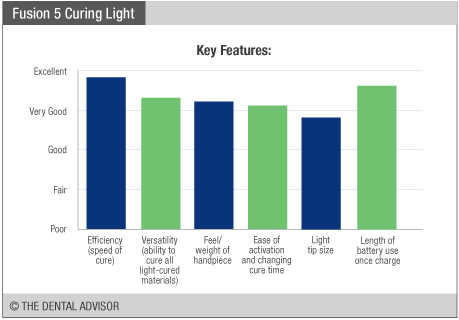 dentlightfusion5features