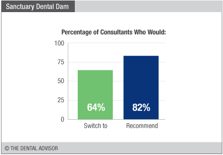 sanctuary-dental-dam-graph-switch