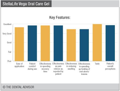 vegaoralcaregelfeatures