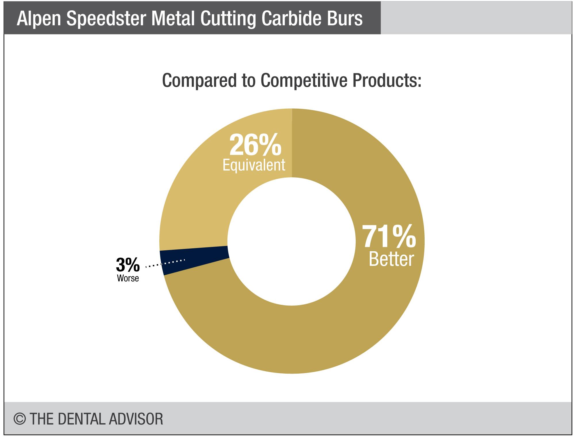 Alpen Speedster Metal Cutting Carbide Burs – The Dental Advisor