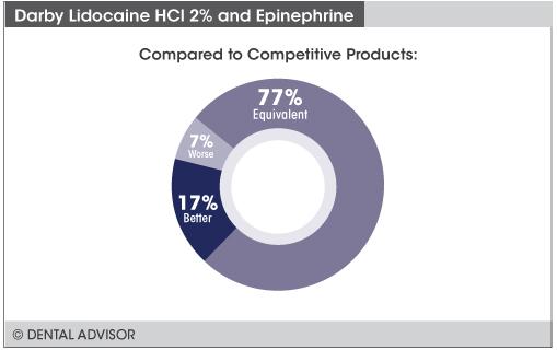 https://www.dentaladvisor.com/wp-content/uploads/2018/08/CE-Darby-Lidocaine-HCl-2-and-Epinephrine-Graphs-Compare.jpg