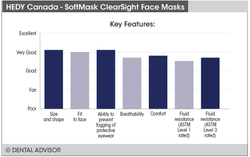 softmaskclearsightfeatures