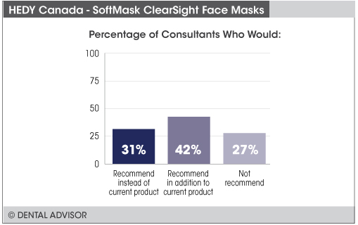 softmaskclearsightrecommend