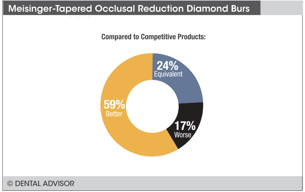 occlusalreductiondiamondtaperedburscomparison