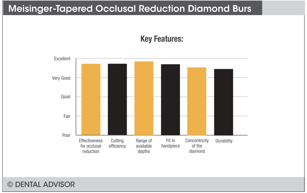 occlusalreductiondiamondtaperedbursfeatures