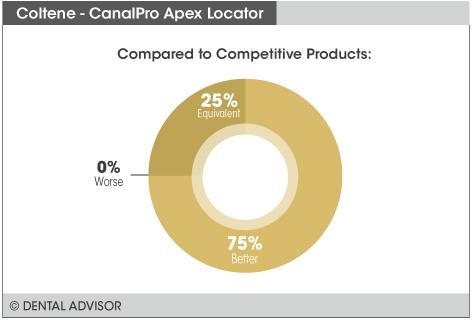CanalPro+compare
