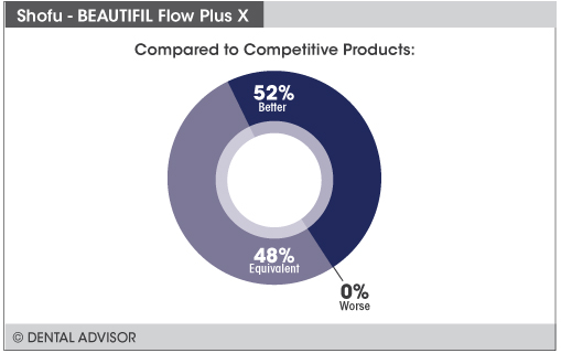 BEAUTIFIL_Flow Plus_X+compare