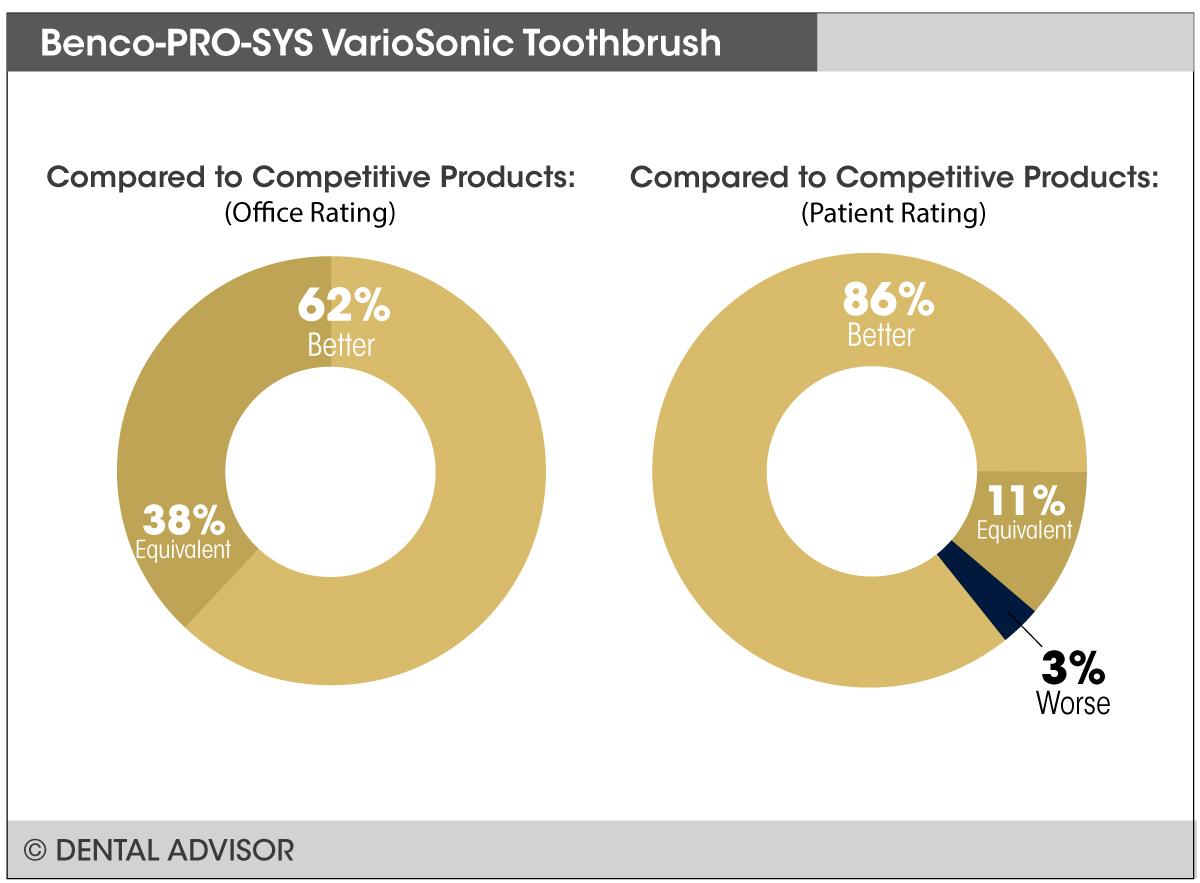 VarioSonic+compare