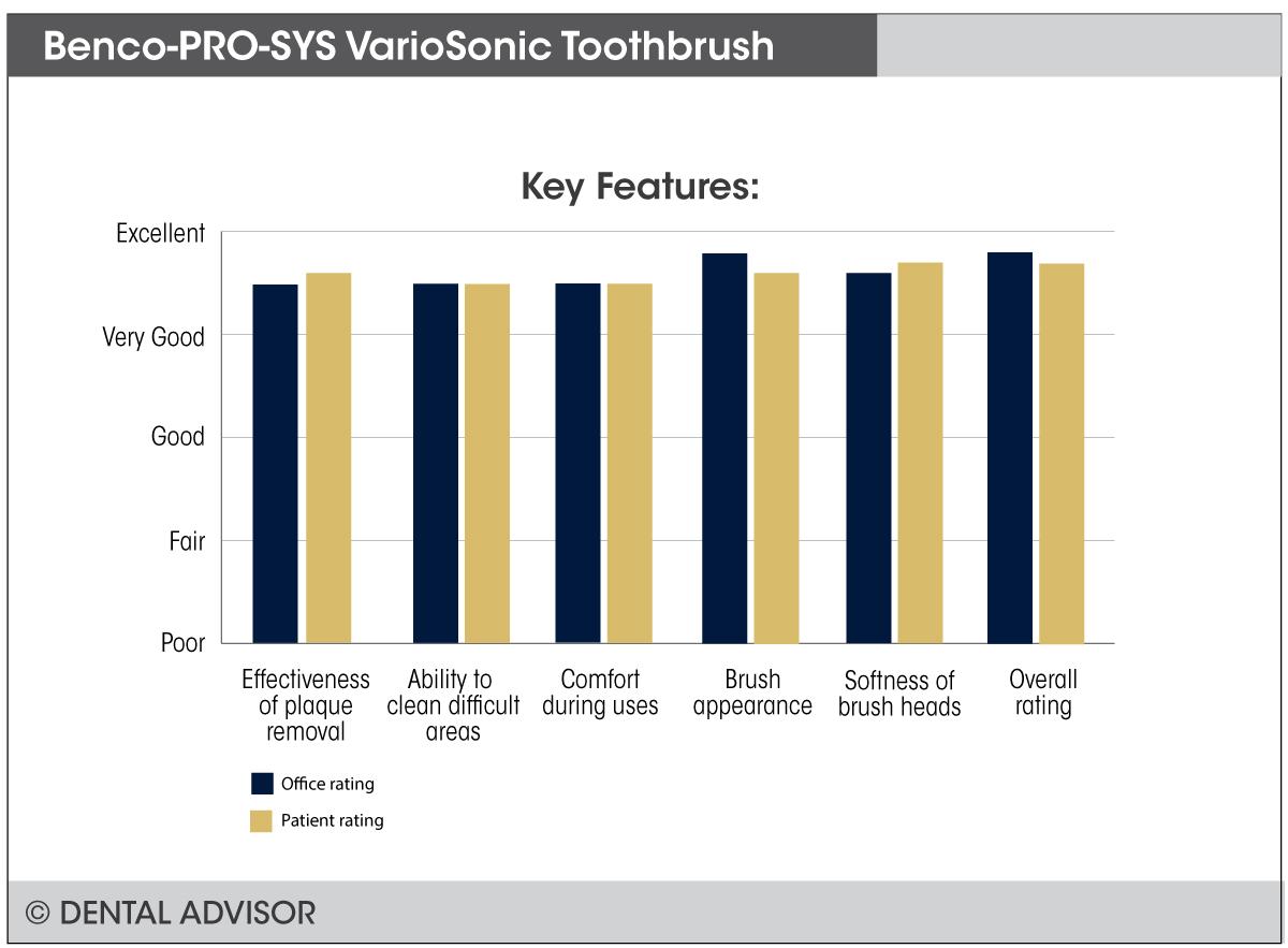 VarioSonic+features
