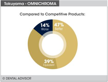 OMNICHROMA+compare