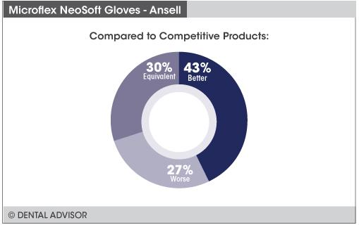 NeoSoft+compare