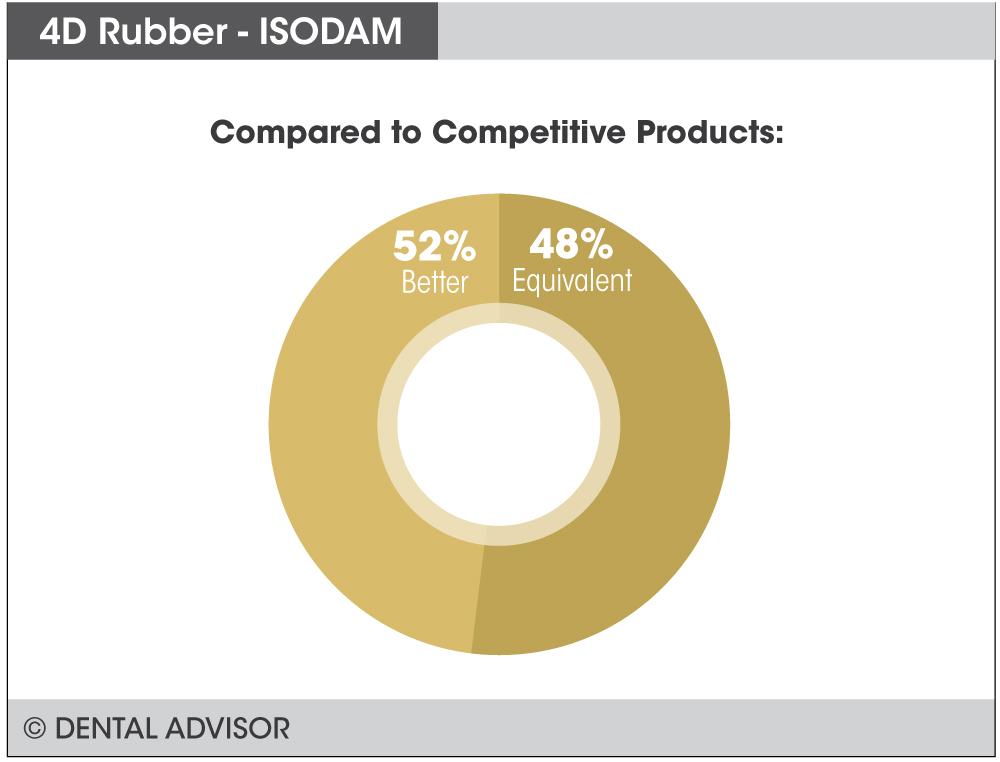 Isodam+compare