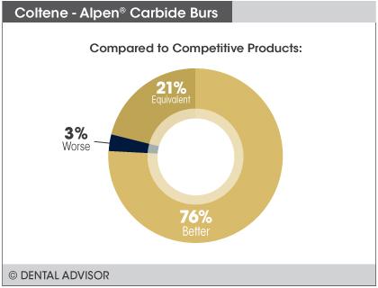 AlpenBurs+compare