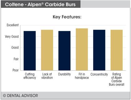 AlpenBurs+features