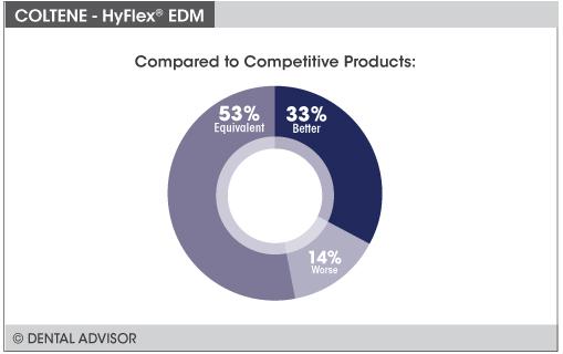 HyFlex+compare