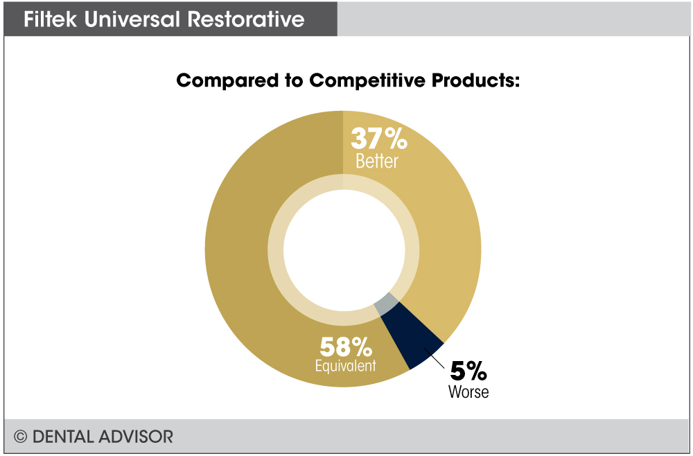 Filtek-Universal-Restorative+compare