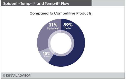 Temp-it+compare
