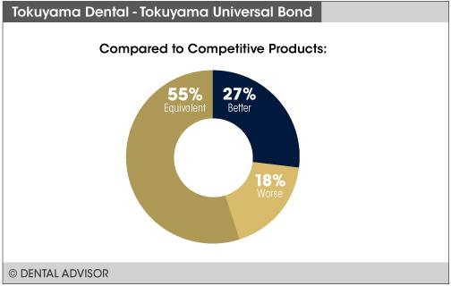 UniversalBond+compare