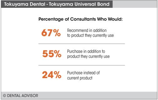 UniversalBond+percentage