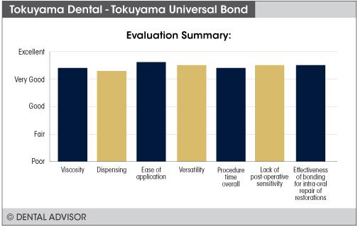UniversalBond+summary
