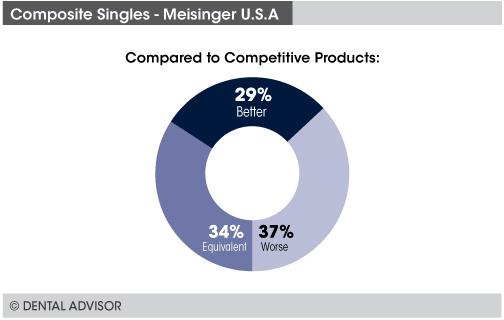 singles-compare