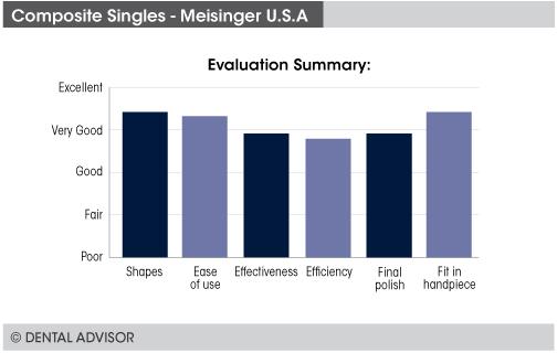 singles-summary