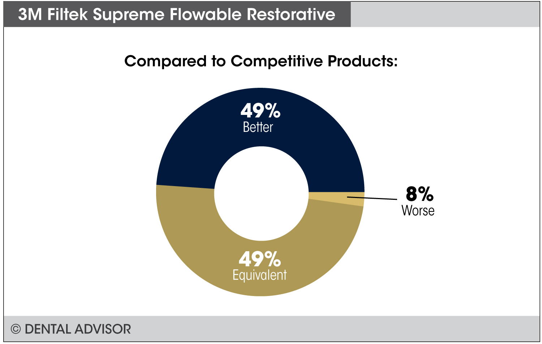 FiltekSupremeFlowableRestorative-compare