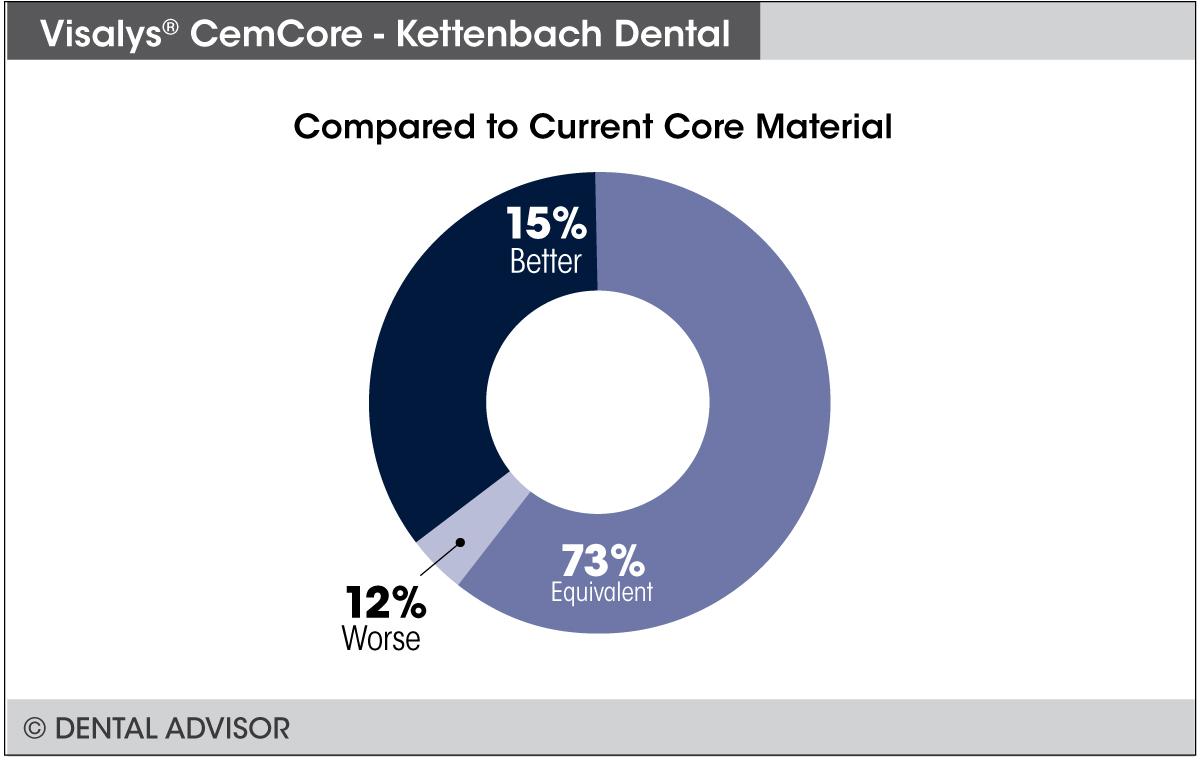 cemcore-compare-core