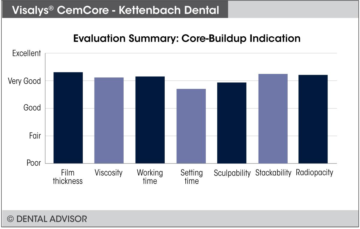 cemcore-summary-core_buildup