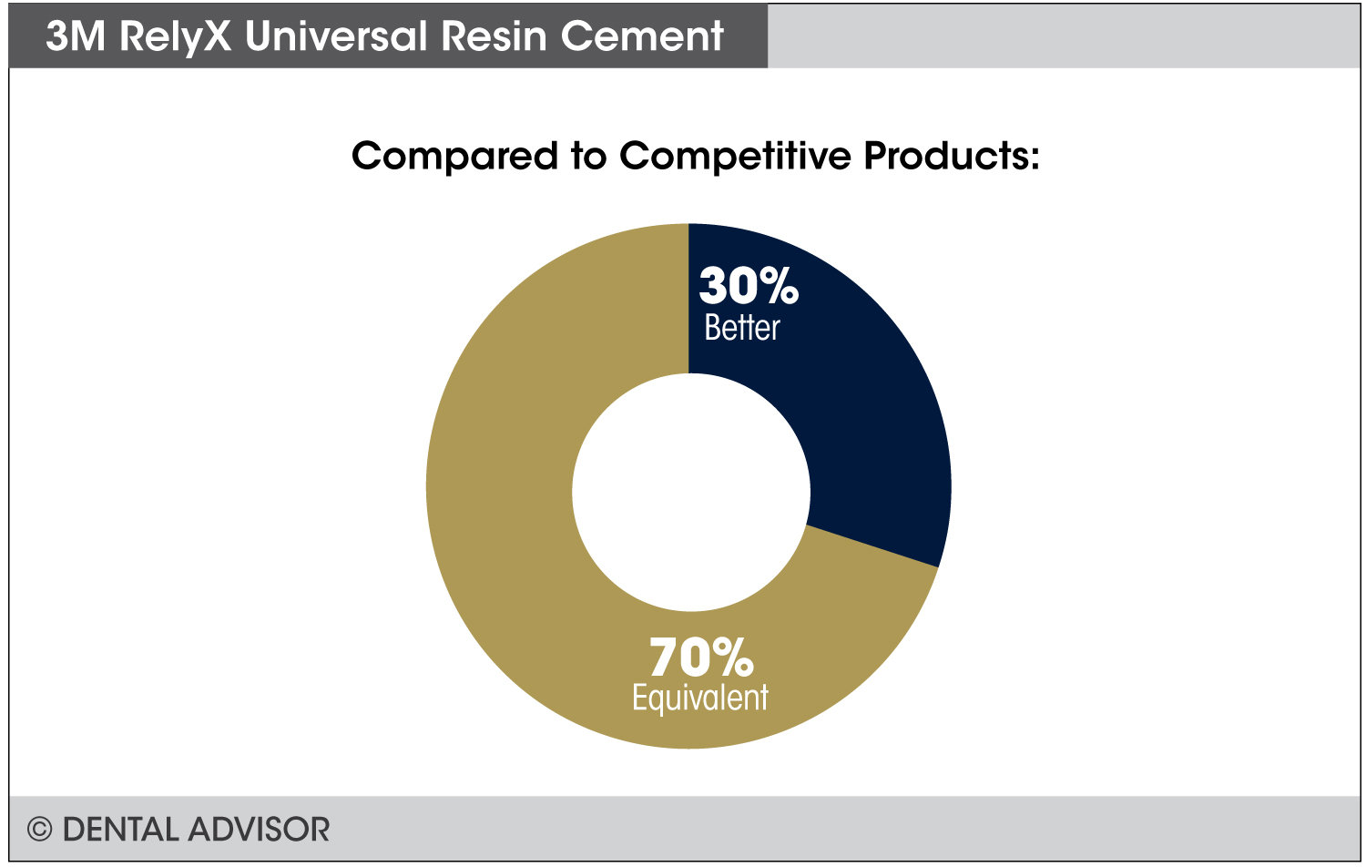 RelyXUniversalResinCement-compare