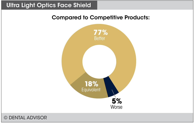 Ultralight_Face_Shield+compare