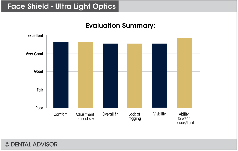 Ultralight_Face_Shield+Summary