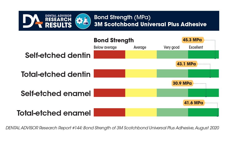 ScotchbondUniversalPlusAdhesive-bondstrength-chart