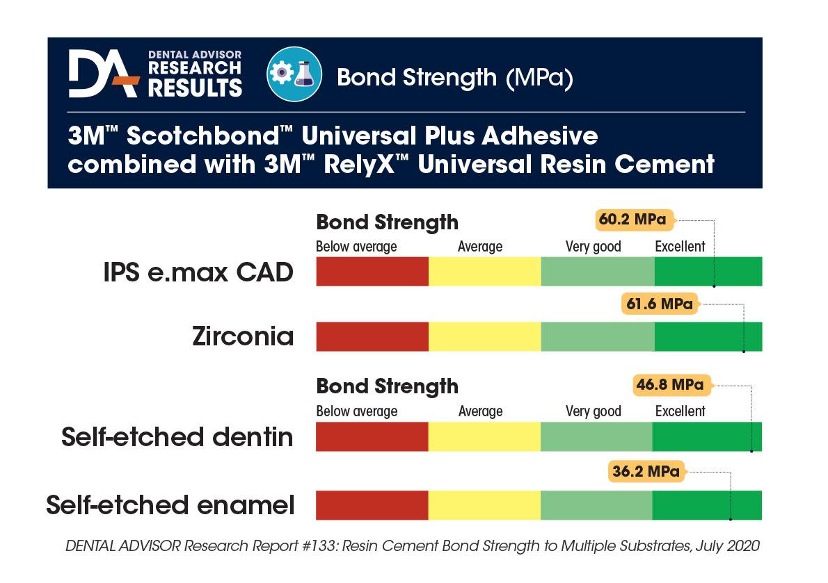 RelyXUniversalResinCement-bondstrengthchart