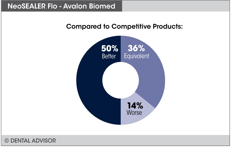 NeoSealer-Flo+compare