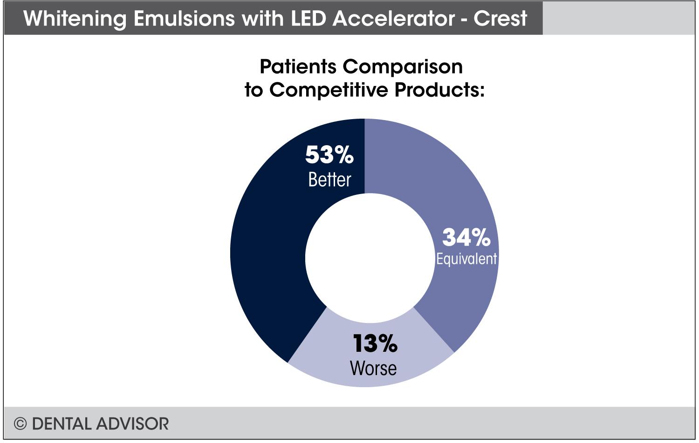 Crest_Whitening_Emulsion+compare