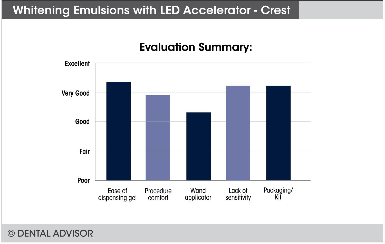 Crest_Whitening_Emulsion+summary