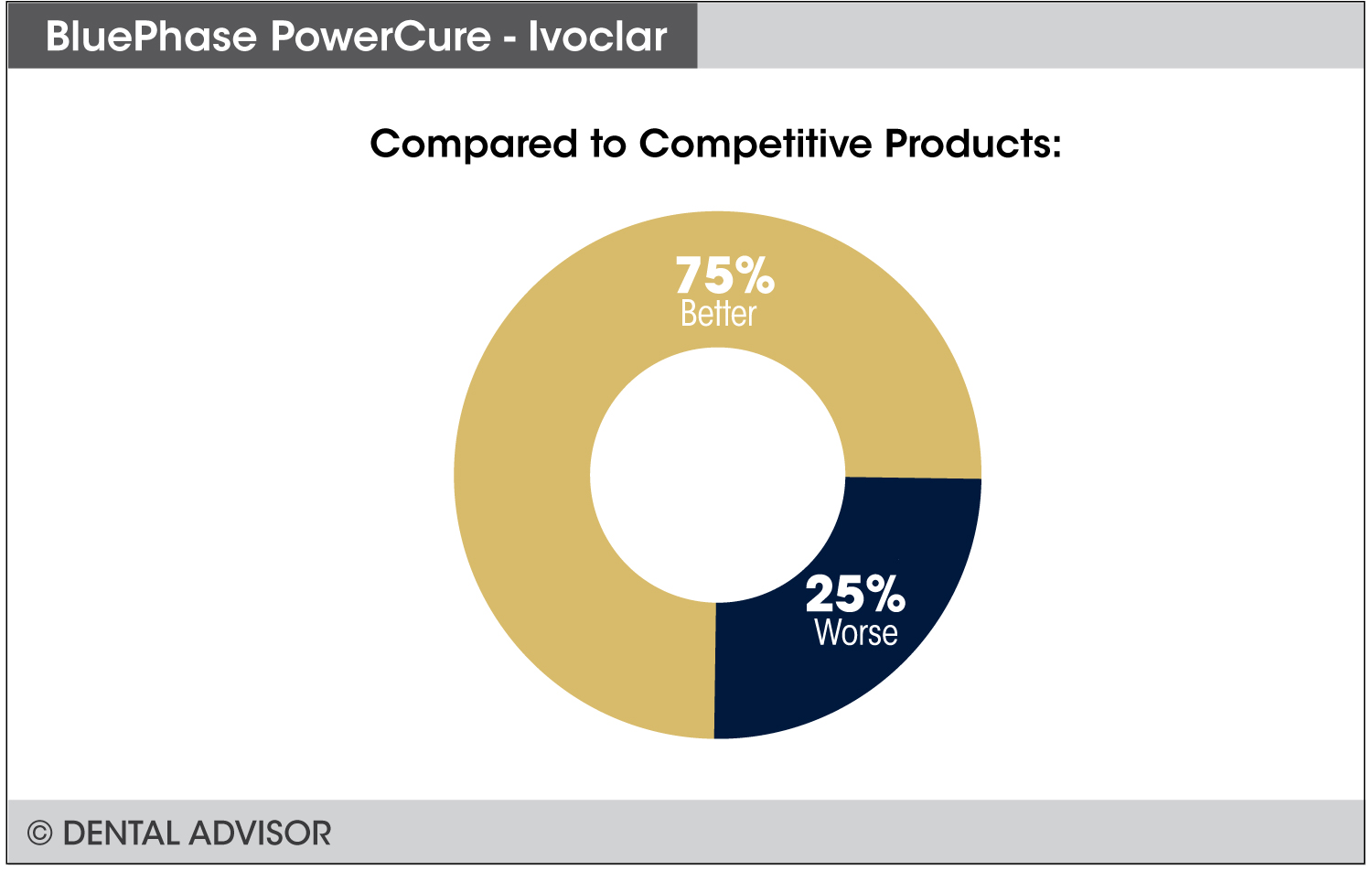 BluePhasePowerCure+compare