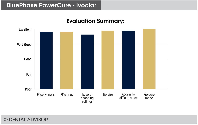 BluePhasePowerCure+summary