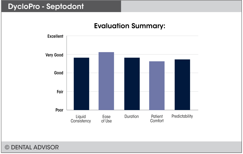 DycloPro+summary